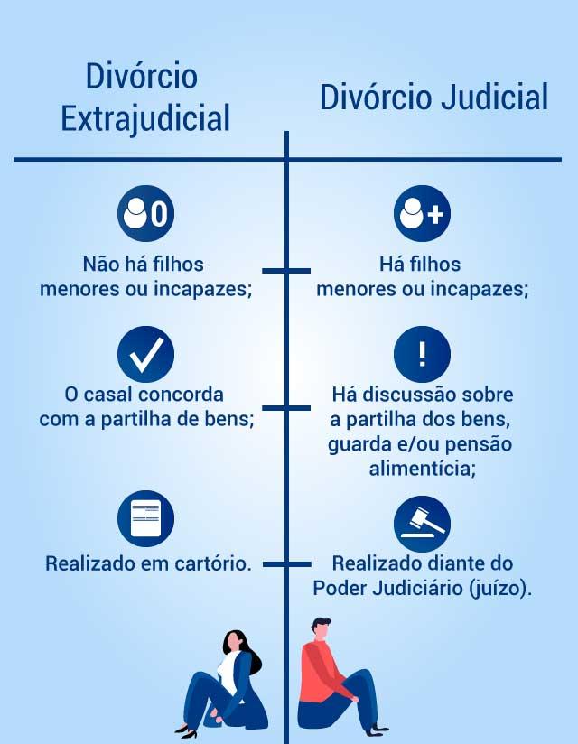 Informações sobre divórcio extrajudicial e divórcio judicial