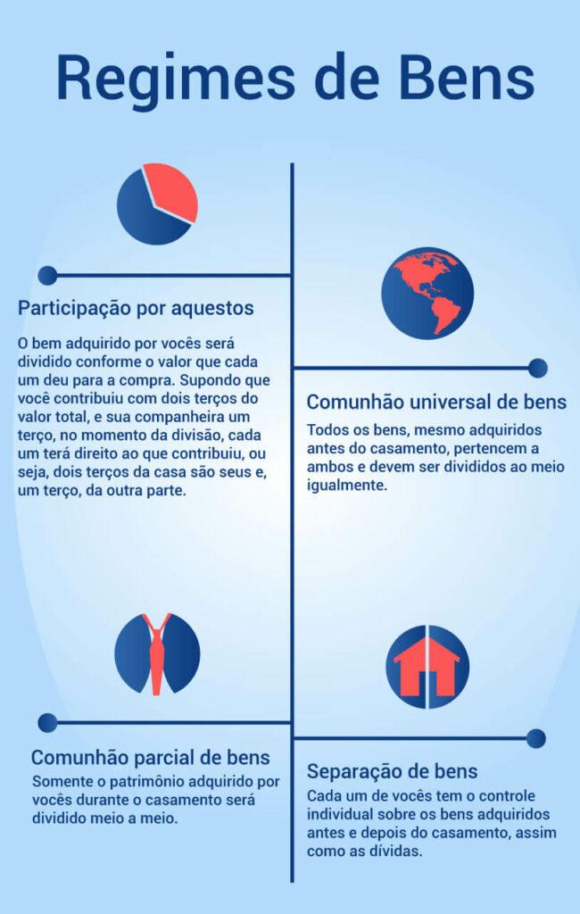 Infográfico sobre os diferentes tipos de regime de bens
